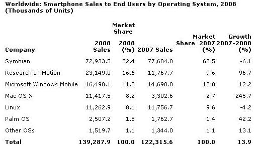 gartner-worldwide-mobile-os-2008